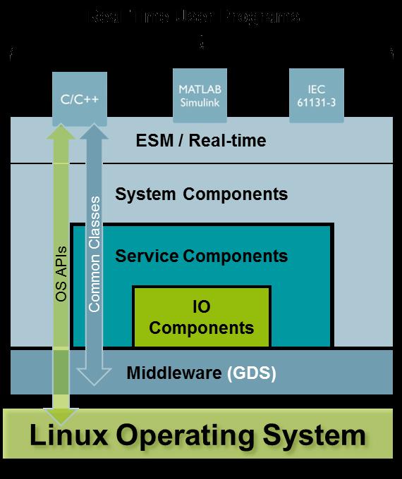 Architecture of PLCnext Technology