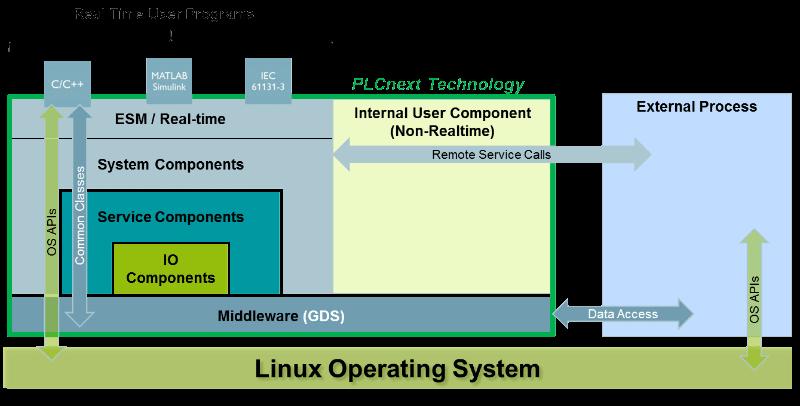 PLCnext Community